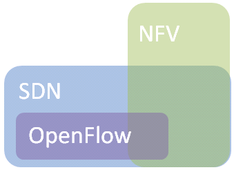 Cloud SDN / NFV Trends